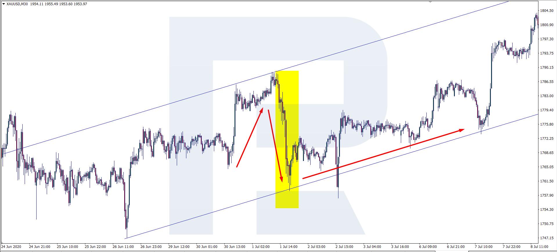 darbojas tirdzniecības signāli