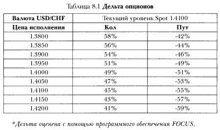procentu likmes opcijas prēmija)