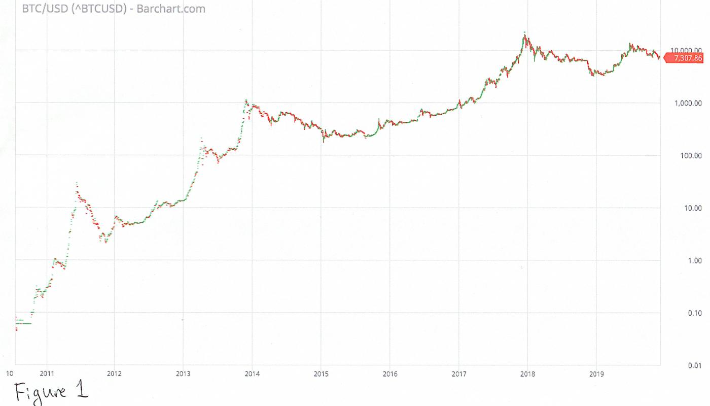 bitcoin diagrammas prognoze)