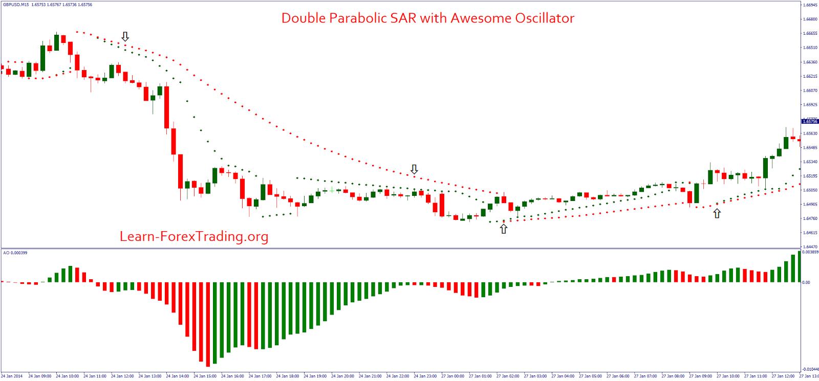 Parabolisks sar rādītājs binārā opcijas. Parabolisks Sar Rādītājs Binārā Opcijas