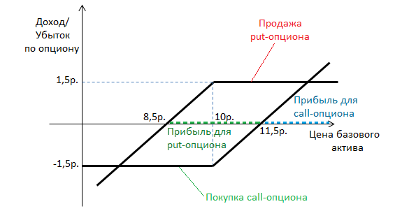 stratēģijas robeža opcijās)