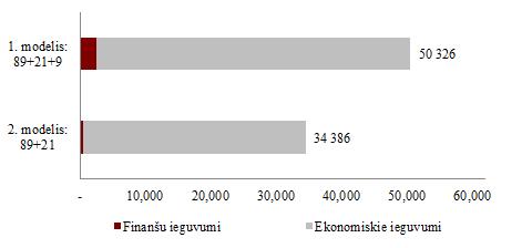 finanšu iespēju koncepcija)