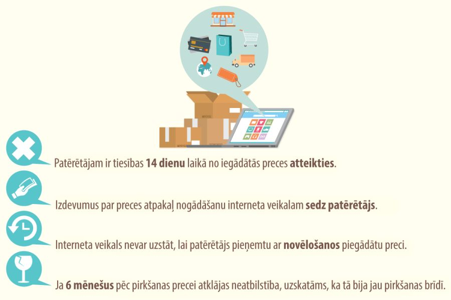 patērētāju tirdzniecības vietne