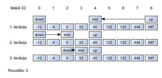 binārā opcija no 30