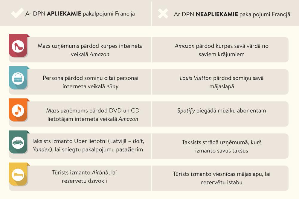 tiešsaistes biznesa ieņēmumi)