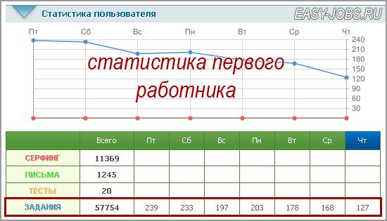 reālie ienākumi tīklā 1000 dienā)