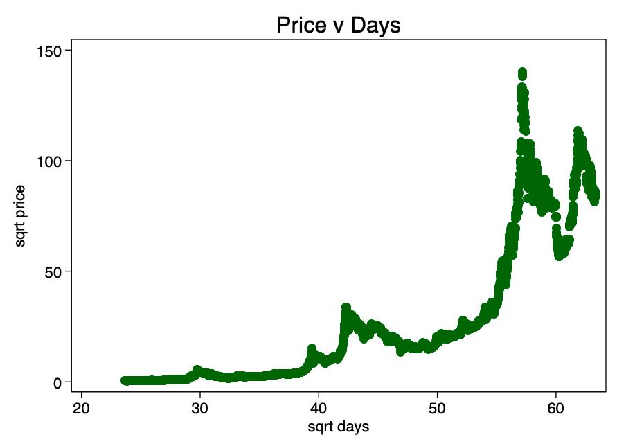 kāpēc bitcoin pieauga