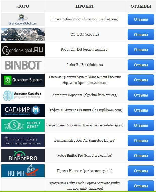 lnux binārā opcija)