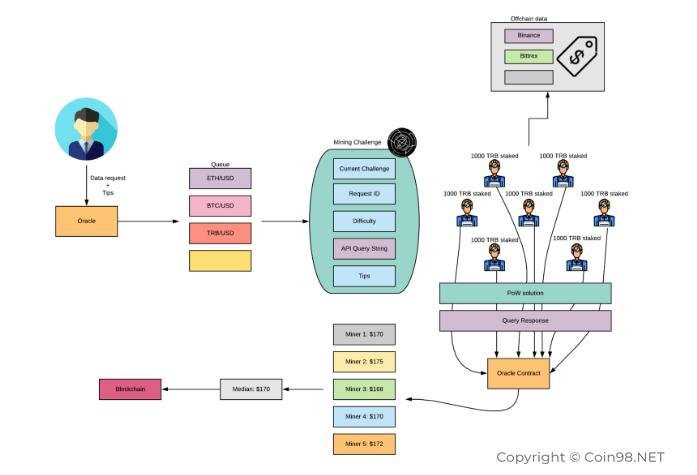 pārskati par kriptogrāfijas apmaiņu