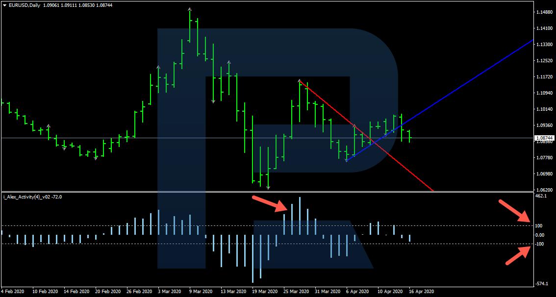 tirdzniecības stratēģija pēc tendenču līnijām un)