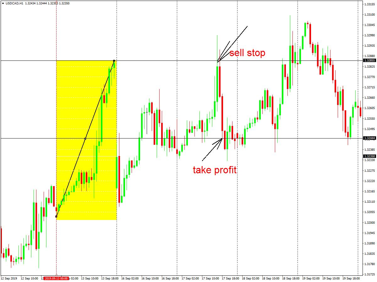 Stratēģija at fibonači līmeņi, kāpēc izmantot šo tirdzniecības stratēģiju?