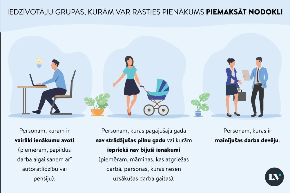 privātie ienākumi internetā)