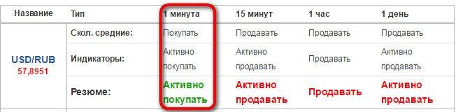 bināro opciju signāli par jaunumiem)
