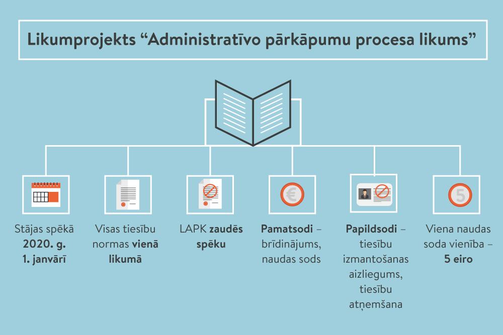 administratīvās iespējas