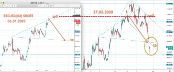 Kā tirdzniecības peļņa Forex tirgū - Atsauksmes