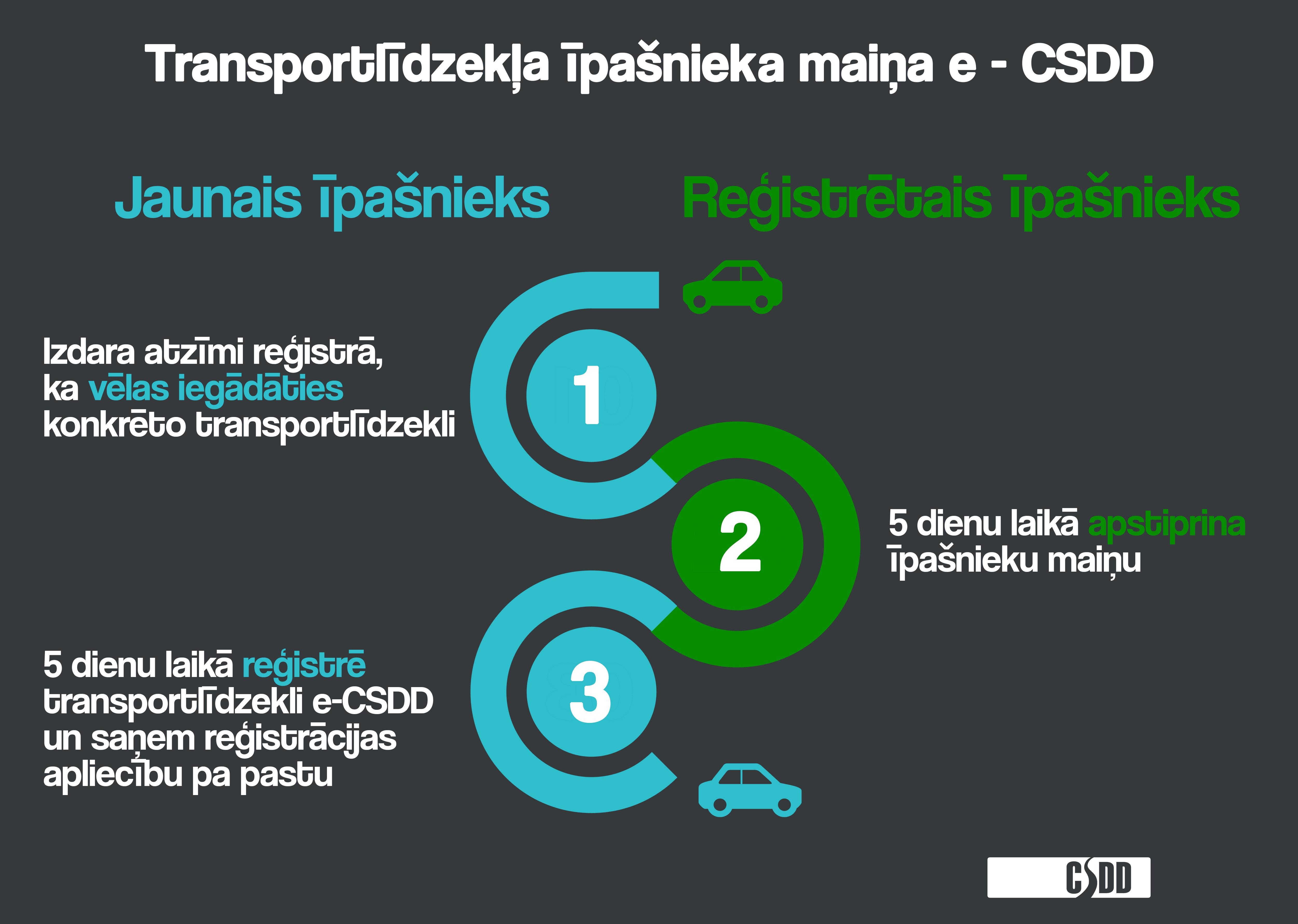 autodengi interneta izpeļņas pieteikšanās reģistrācija