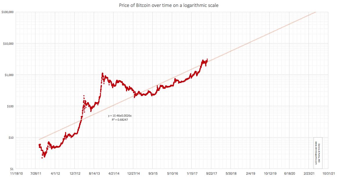 Bitcoin naudas diagramma