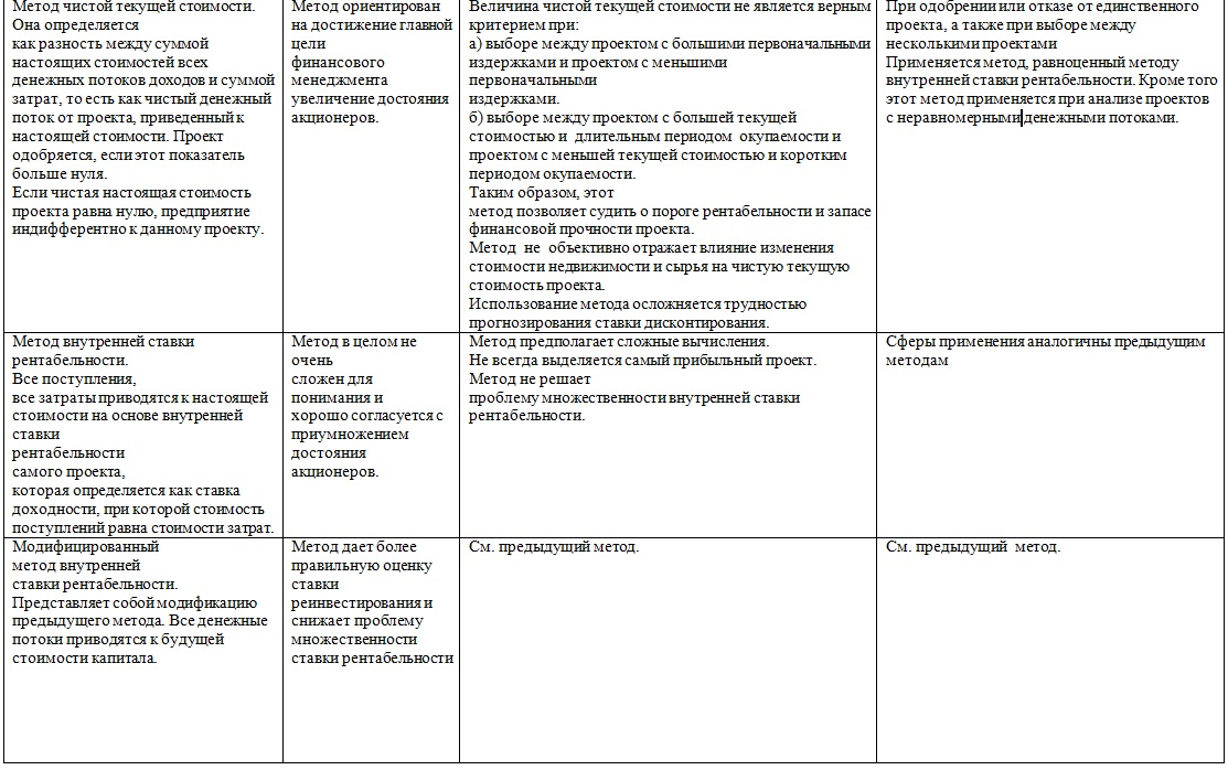 Citas investīciju projektu novērtēšanas metodes. Investīciju projektu metodes un novērtēšana