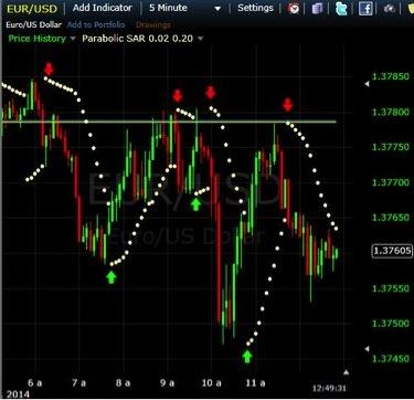 parabolc sar bināro opciju stratēģija
