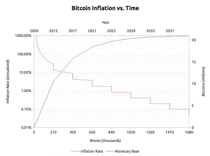 iegūt bitcoins cenu