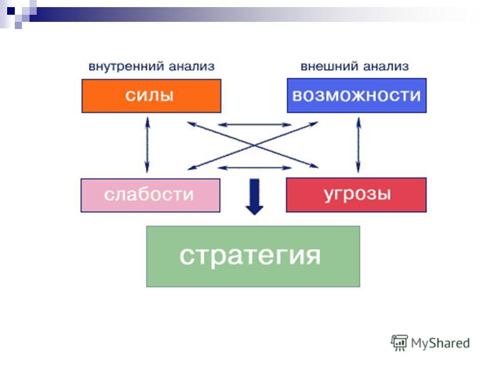 kartēšanas iespēju stratēģijas)