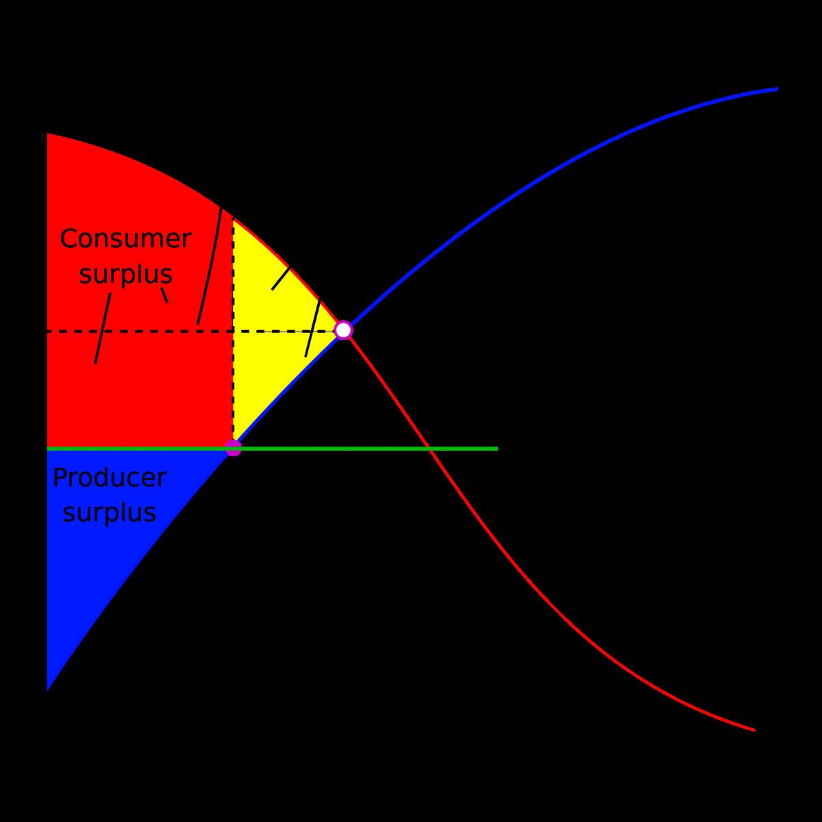 Produktu cenu noteikšana ar cenrāžiem un cenrāža elementiem (Sales un Pārdošanas centrmezgls)