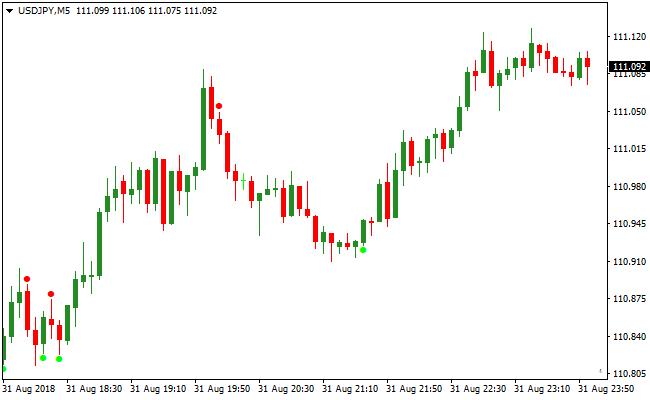 Binary Options Trading stratēģija Heat kartē Valūta