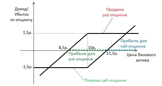 mt5 bināro opciju indikators