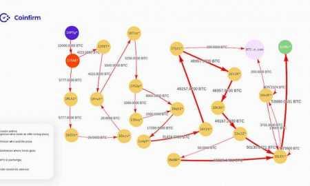 bitcoin diagrammas prognoze