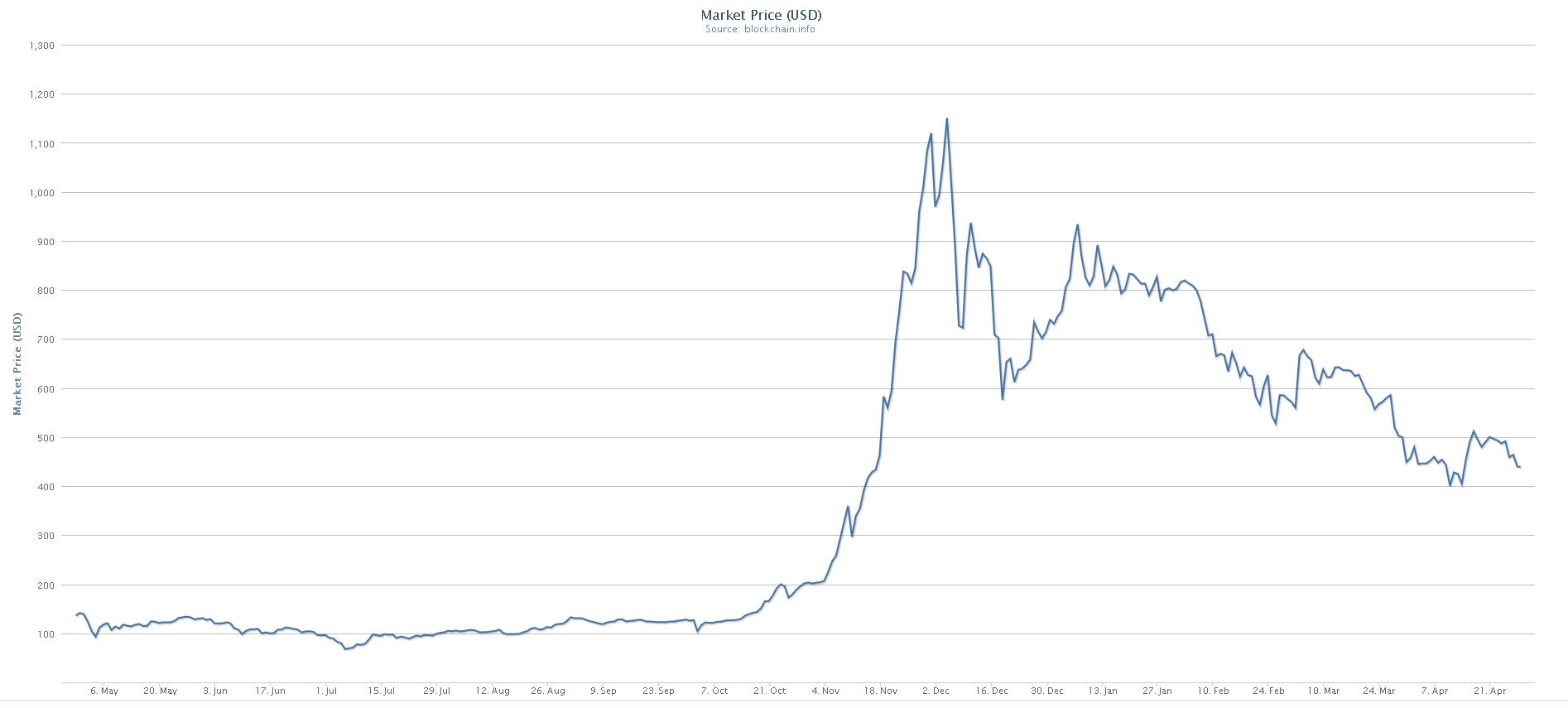 «Bitcoin» vērtība pirmo reizi pārsniedz 10 000 dolārus