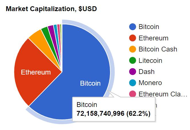 Ir Nem Cryptocurrency Labs Ieguldījums - Bitcoin cena saglabā stabilu