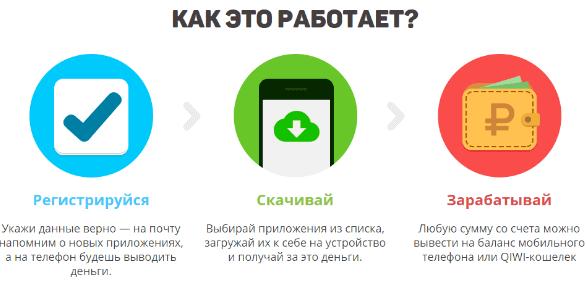 kā nopelnīt naudu internetā, izmantojot lietojumprogrammas