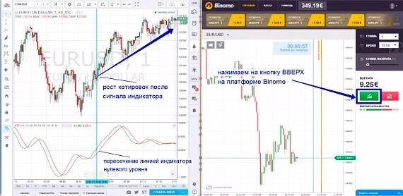Bināru tendenču tirdzniecības stratēģijas)