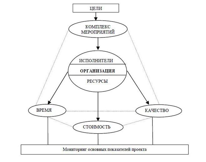 investīciju projektu novērtēšana pēc reālo iespēju metodes)
