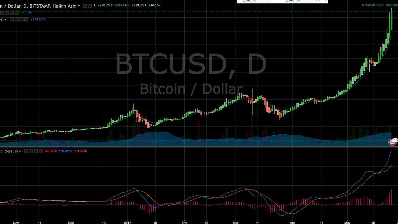 bitcoin maksjums