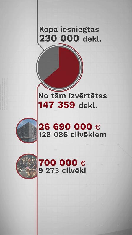 daudz ienākumu tīklā)