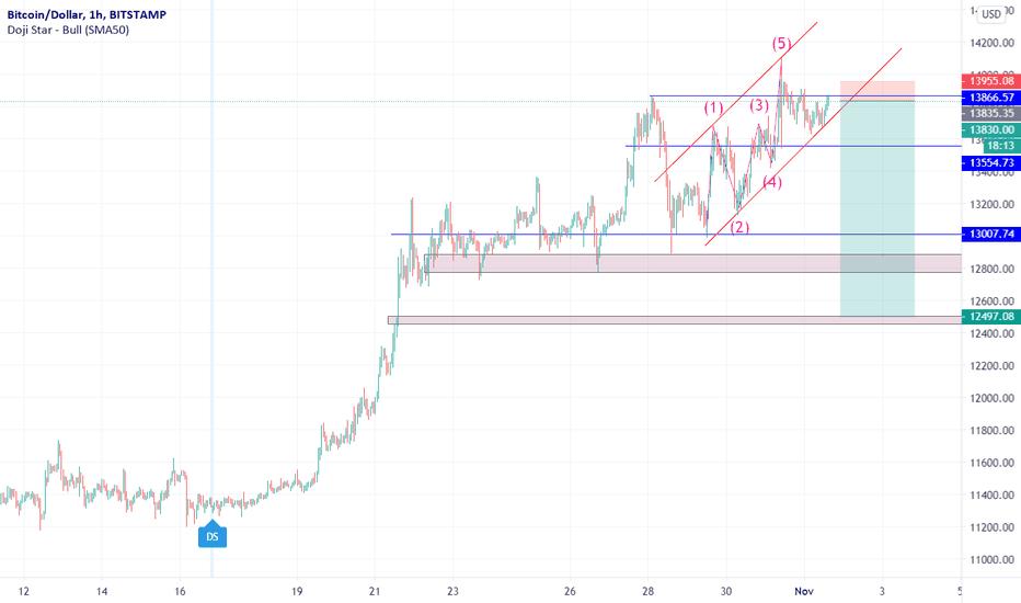 tradingview bitcoin kurss
