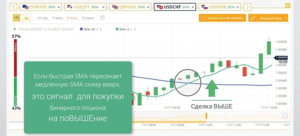 Kas Ir Labākā Bināro Opciju Tirdzniecības Platforma Binary Options Trading Strategies