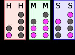Noslēpums binārā uzvarai variantā konsekventākai