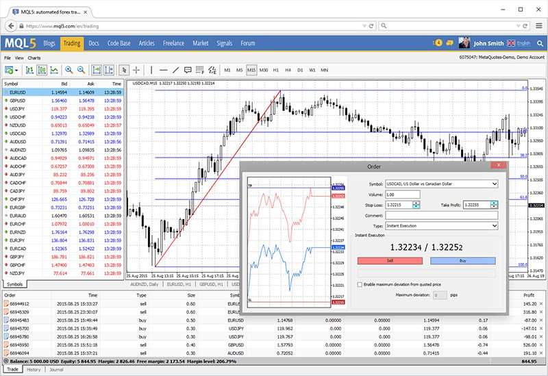 tirdzniecība ar meta trader 4 platformas aprakstu)