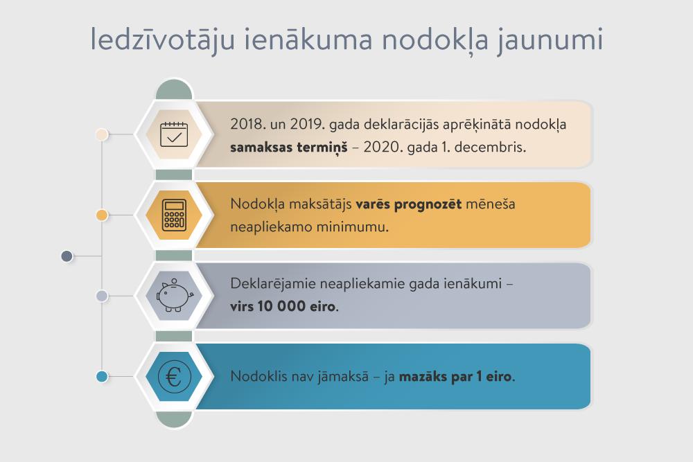 interneta tirgotāja ieņēmumi)