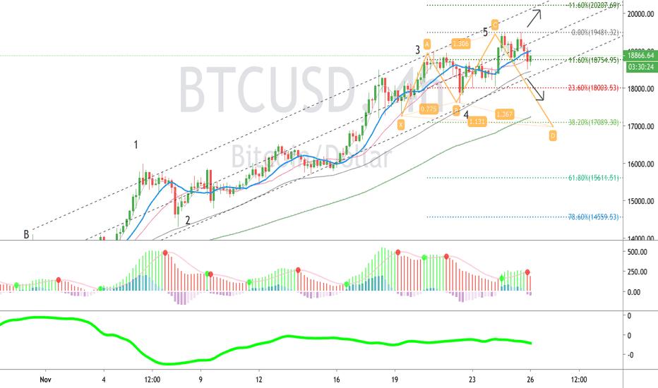 tradingview bitcoin kurss)