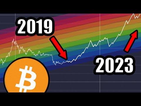 investīcijas Bitcoin projektu cenās