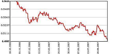 eiro dolāra pāra iespējas bināro opciju diskusiju stratēģijas vk