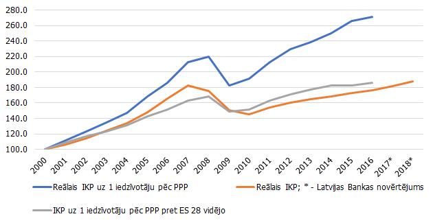 Archive:Reģionālais IKP