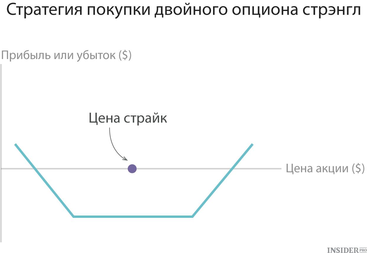 opciju stratēģija žņaugt)