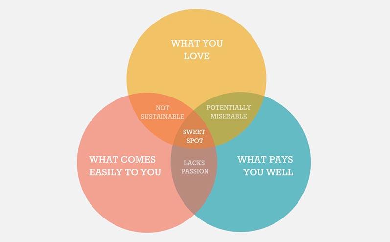 tiešsaistes ienākumu iespēja