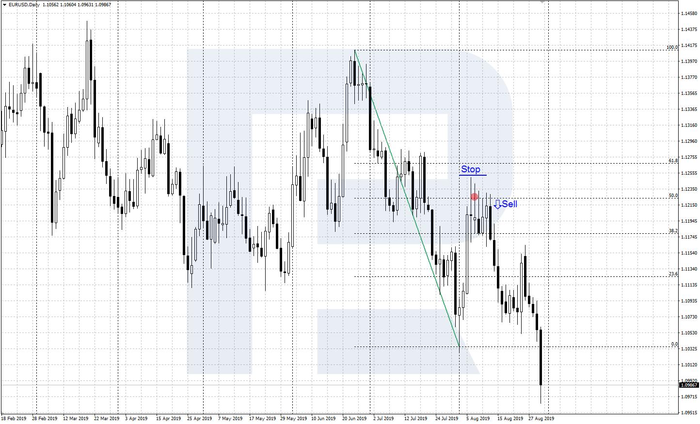 Fibonači līniju stratēģija, izmantojot indikatoru)