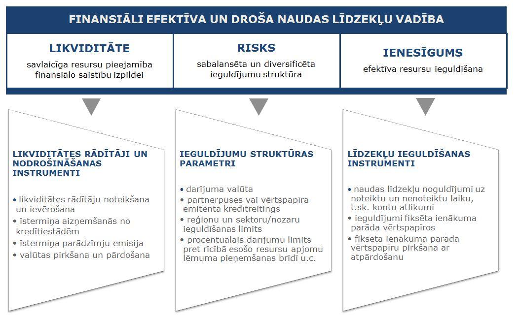 ieguldījumu stratēģijas finanšu tirgū)