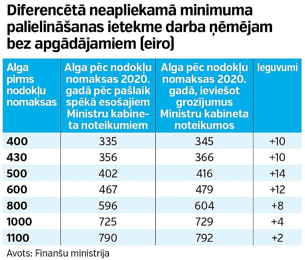 ienākumi interneta pensionāriem